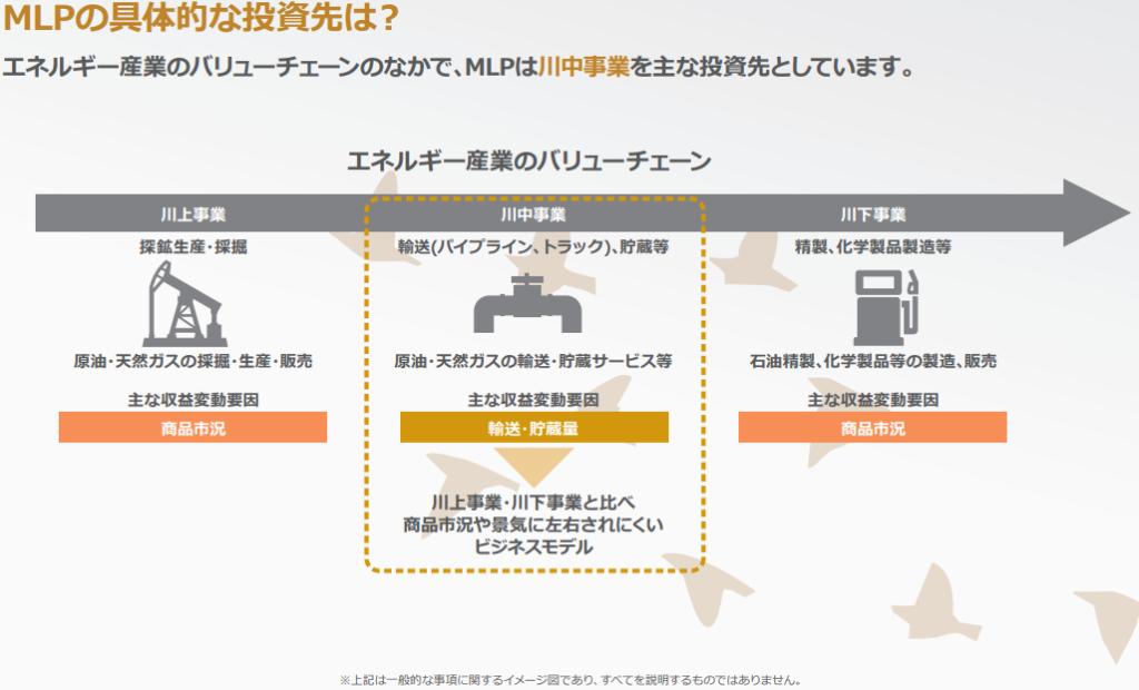 MLPの具体的投資先 アセットマネジメントOne株式会社「明日から差がつくMLP」より引用