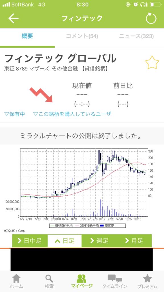 フィンテックの株価
