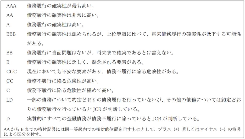 日本格付研究所(JCR)「信用格付の種類と記号の定義」