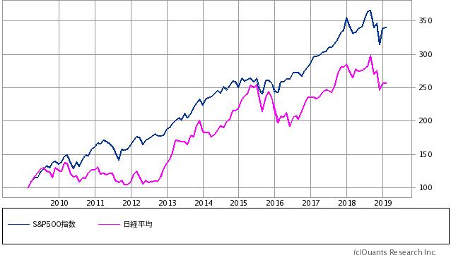 日経225×S&P500 10年比較チャート