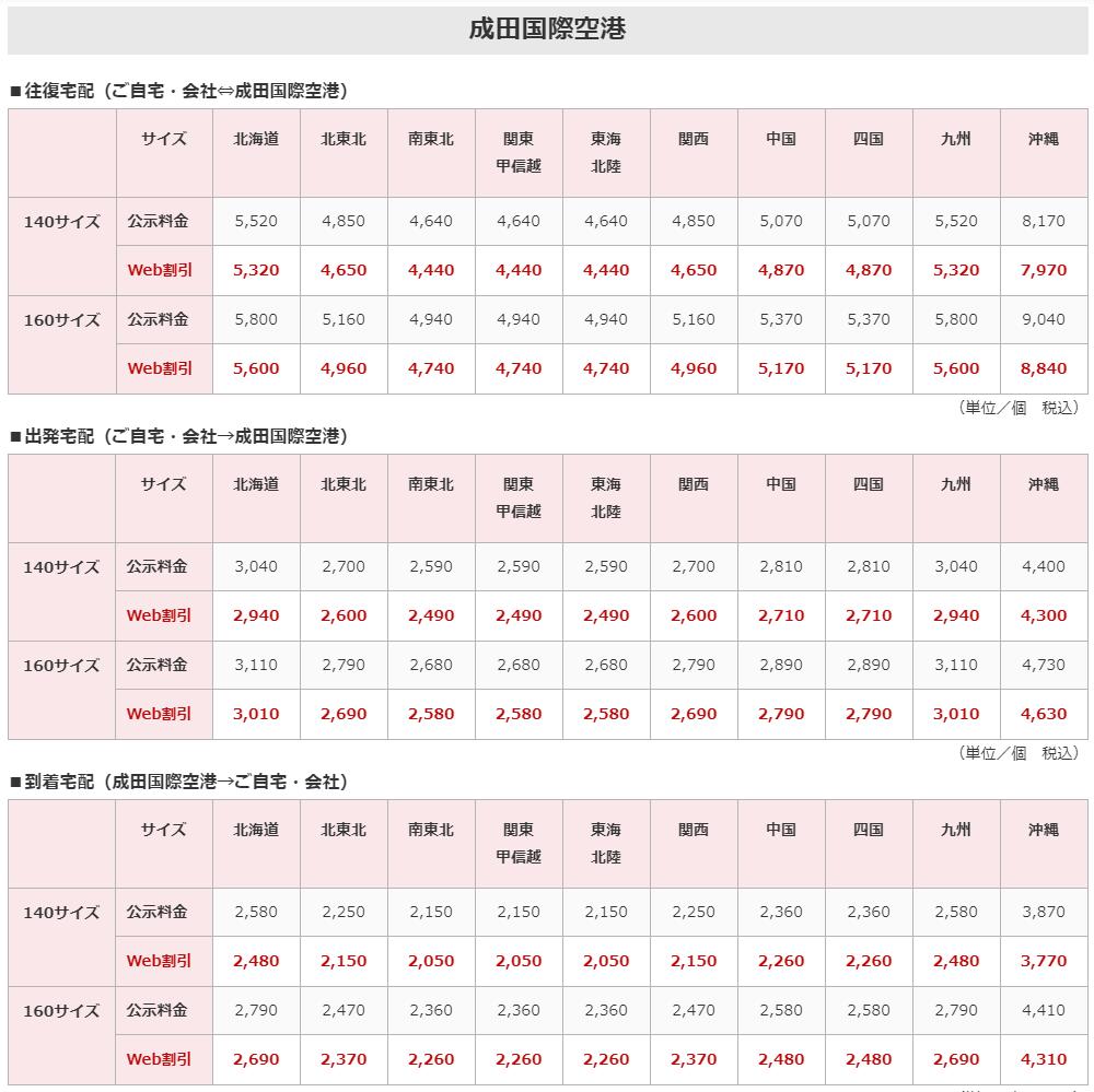 手荷物料金(JAL ABCより)