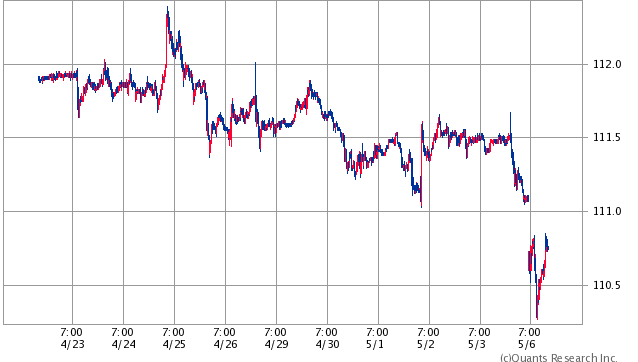 USドル/円 10日間