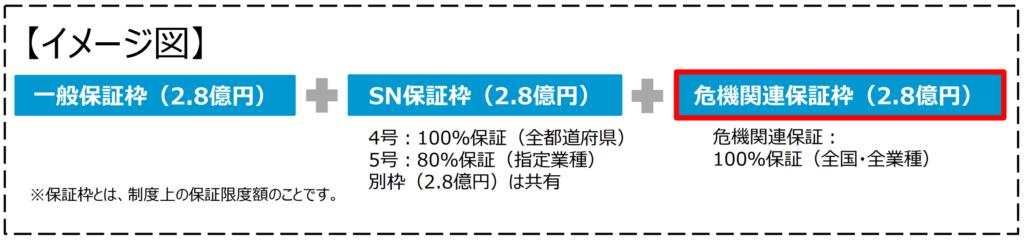 危機関連保証枠(2.8億円)